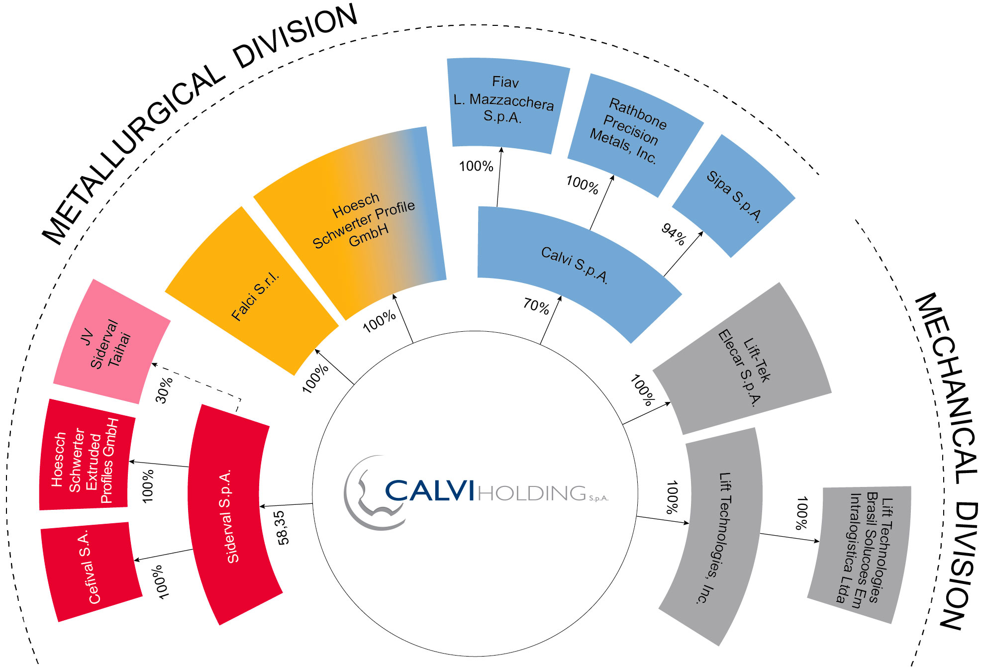 Calvi Holding S.p.A. includes 10 companies operating in two major industries – metallurgy and mechanics