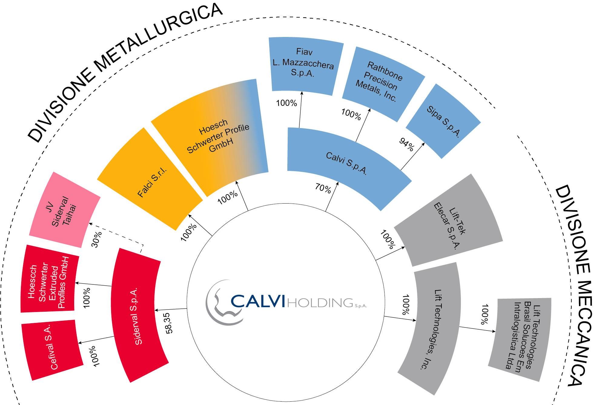 Calvi Holding S.p.A. consolida 10 aziende operanti in due grandi comparti, quello metallurgico e quello meccanico